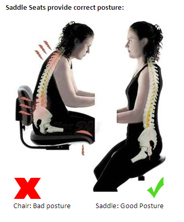 A Saddle Chair Is An Ergonomic Alternative To A